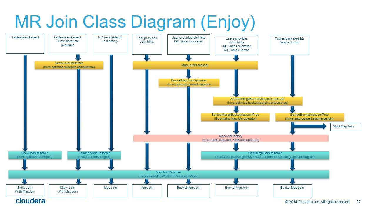 MR Join Class Diagram (Enjoy)