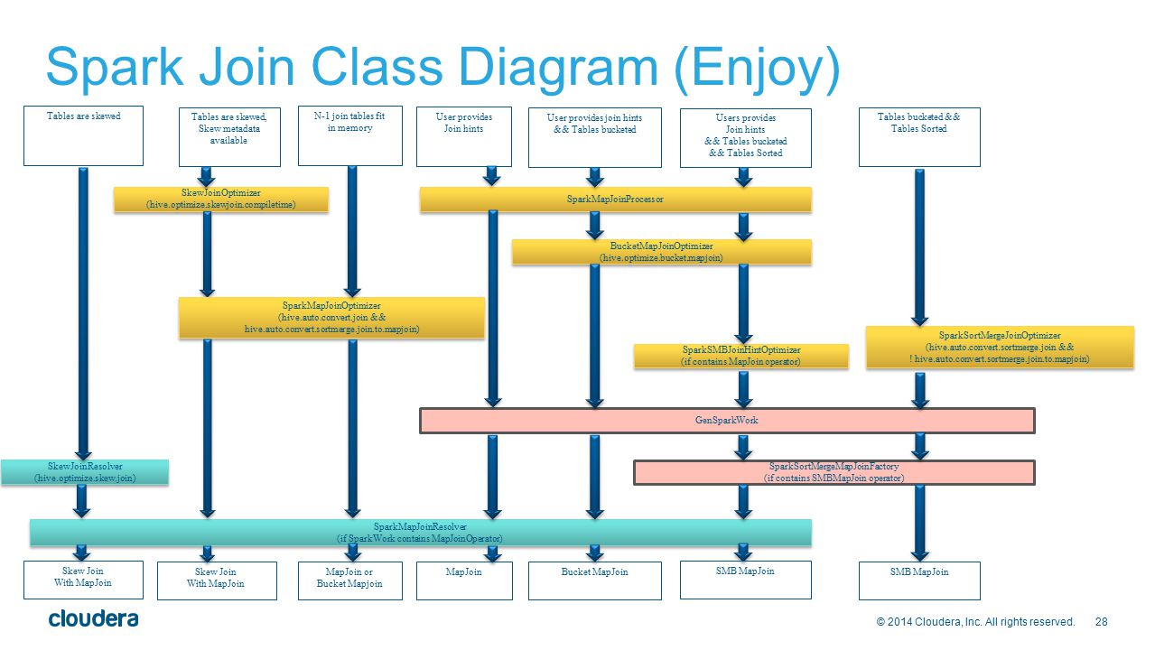 Spark Join Class Diagram (Enjoy)