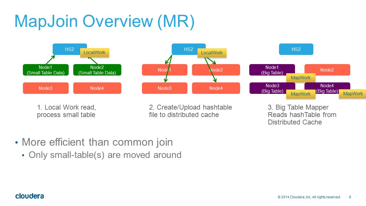 MapJoin Overview (MR) More efficient than common join