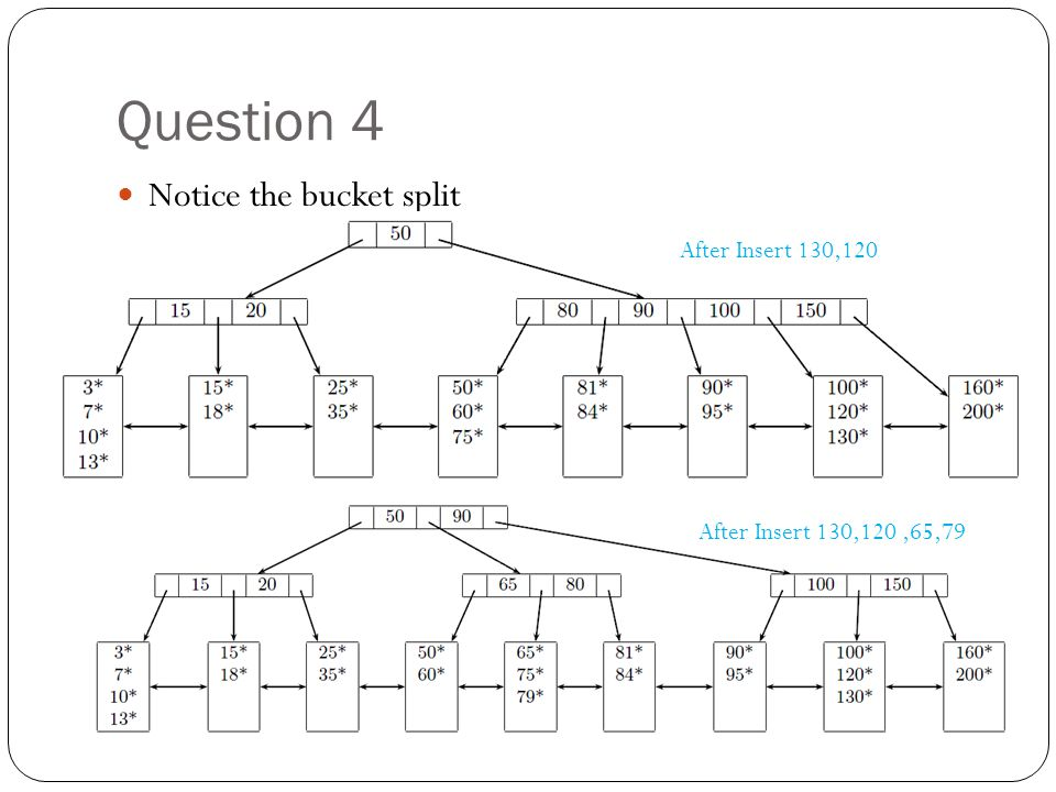 Question 4 Notice the bucket split After Insert 130,120