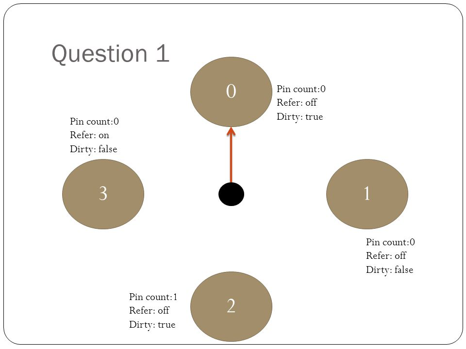 Question 1 3 1 2 Pin count:0 Refer: off Dirty: true Pin count:0