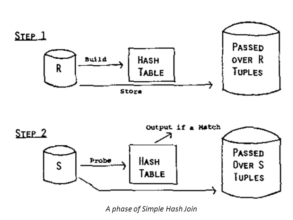 A phase of Simple Hash Join