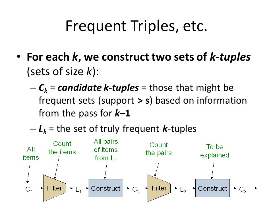 Frequent Triples, etc. For each k, we construct two sets of k-tuples (sets of size k):