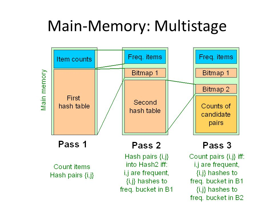Main-Memory: Multistage