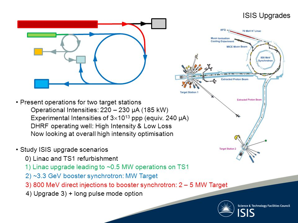 ISIS Upgrades Present operations for two target stations
