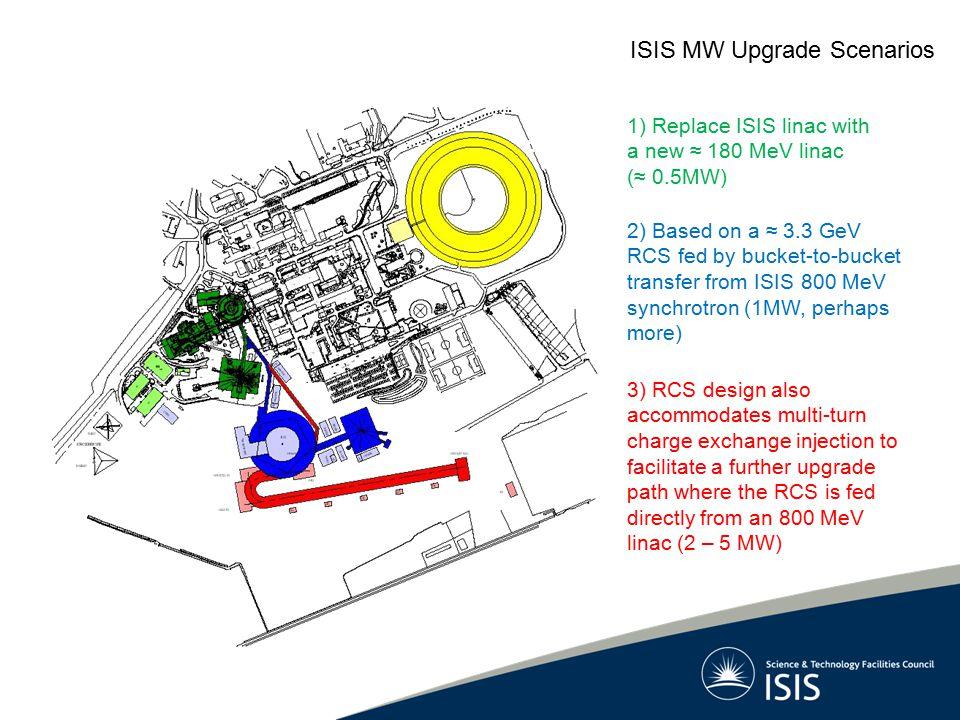 ISIS MW Upgrade Scenarios