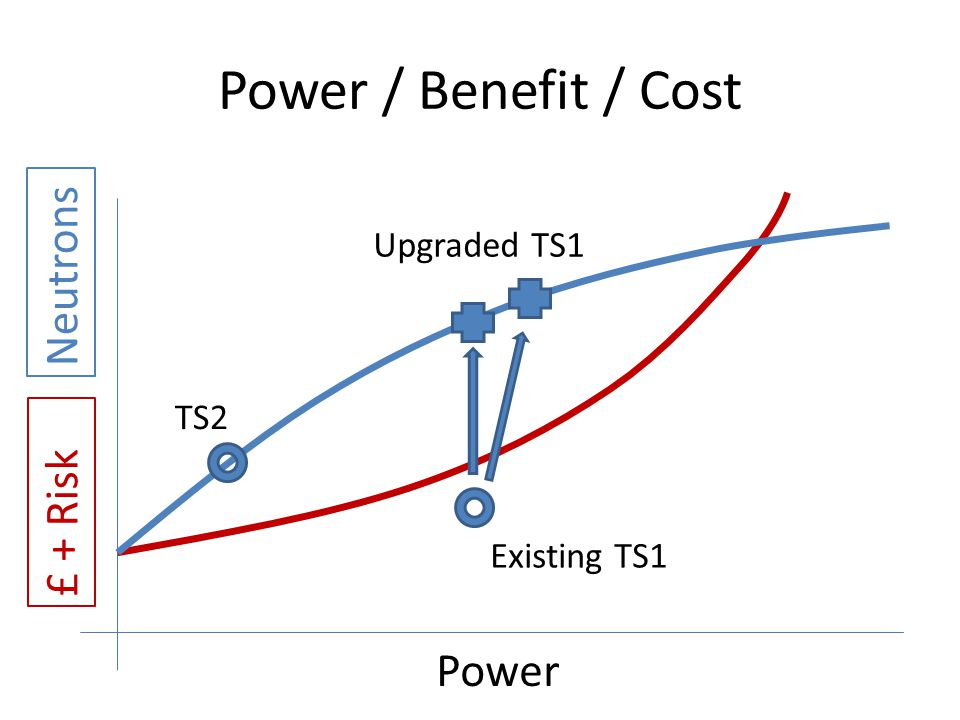 Power / Benefit / Cost Neutrons £ + Risk Power Upgraded TS1 TS2