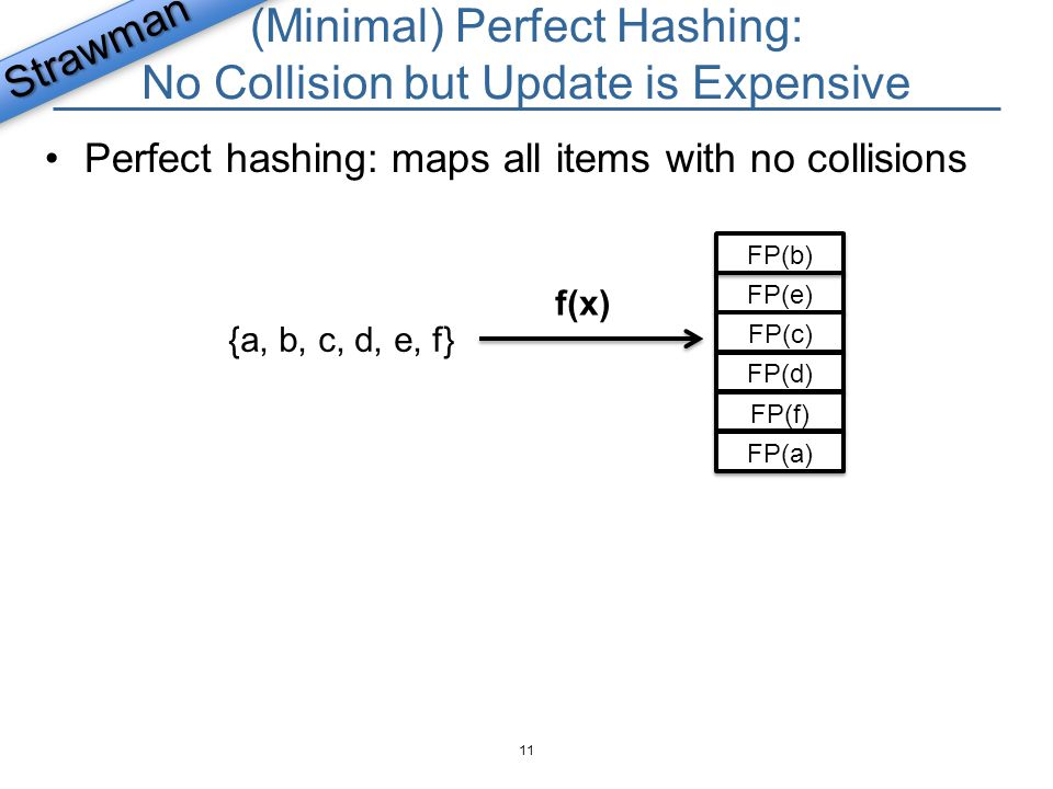 (Minimal) Perfect Hashing: No Collision but Update is Expensive