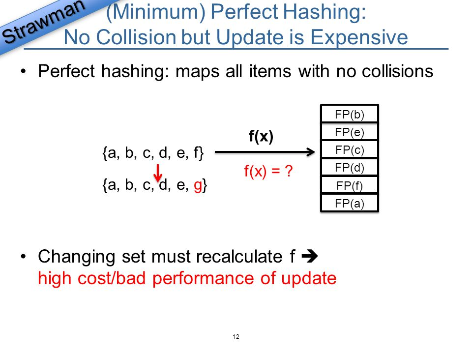 (Minimum) Perfect Hashing: No Collision but Update is Expensive