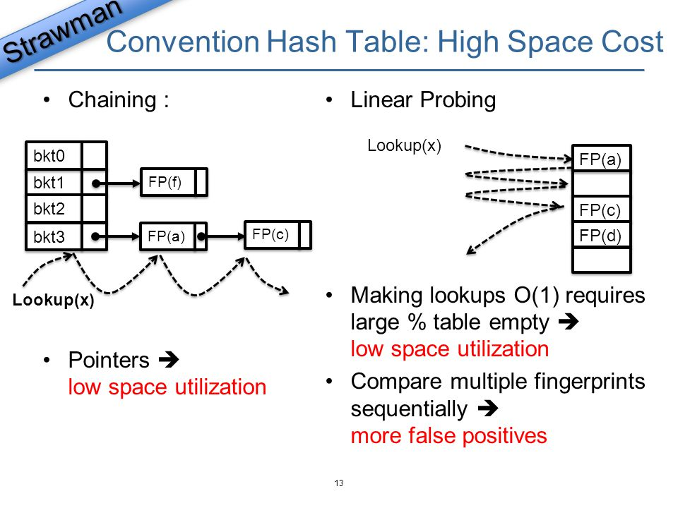 Convention Hash Table: High Space Cost
