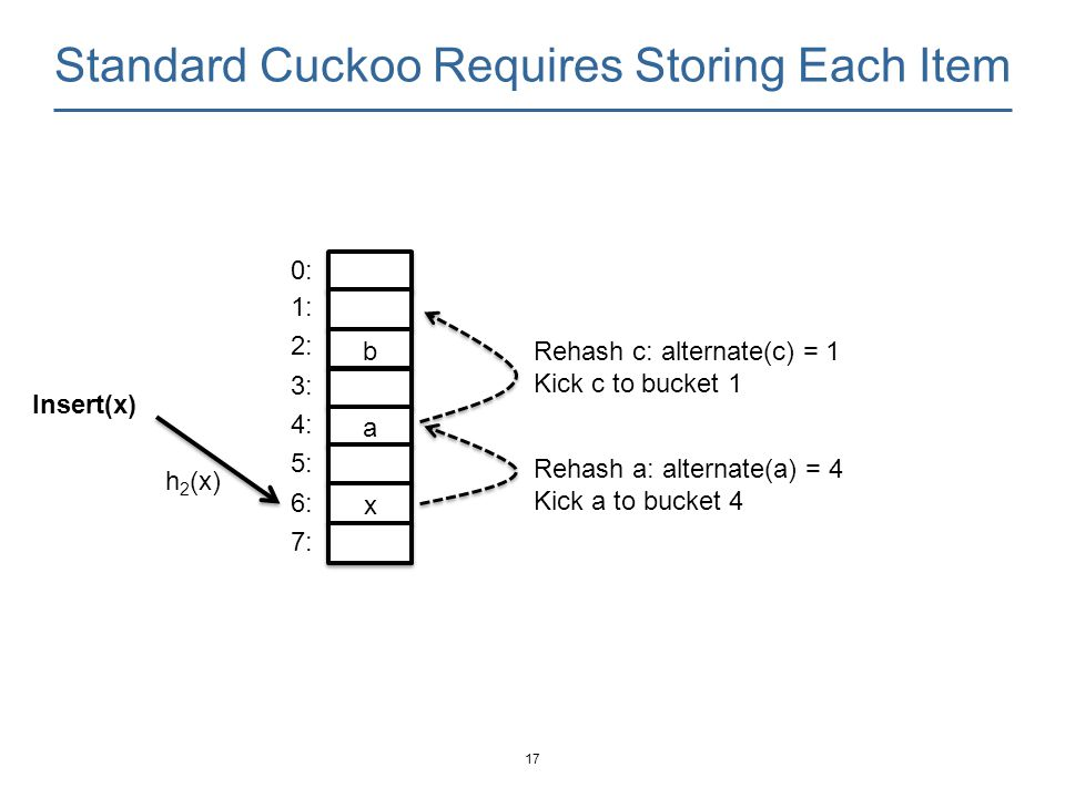 Standard Cuckoo Requires Storing Each Item