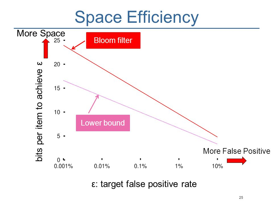 Space Efficiency More Space bits per item to achieve ε