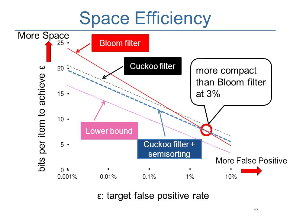 Cuckoo filter + semisorting