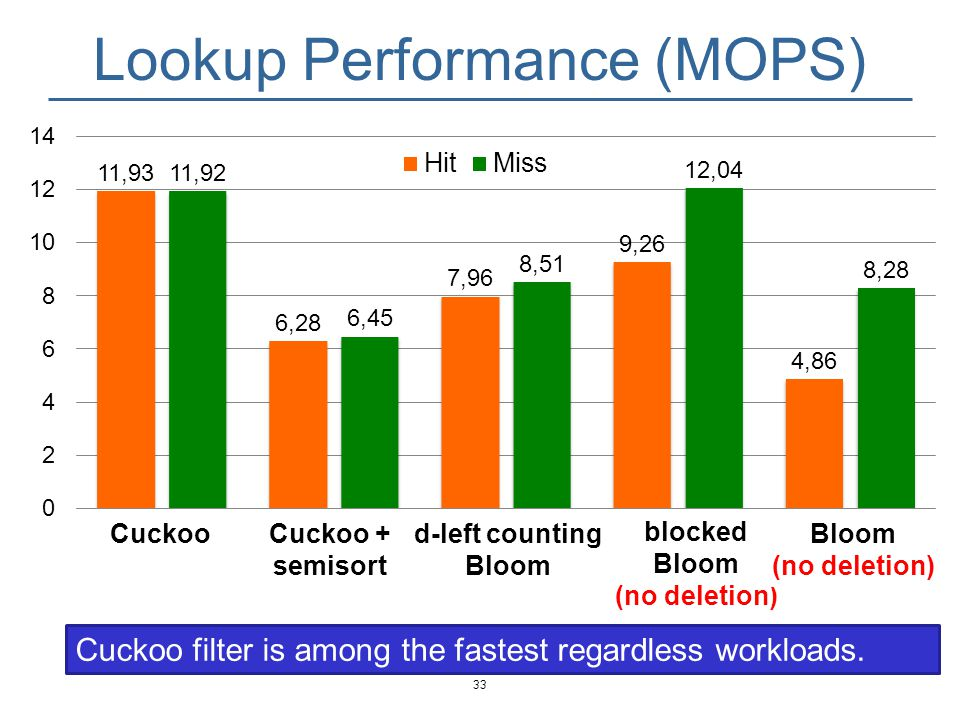 Lookup Performance (MOPS)