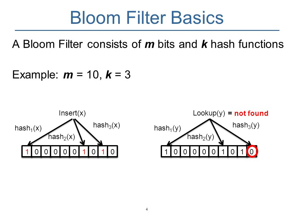 Bloom Filter Basics A Bloom Filter consists of m bits and k hash functions. Example: m = 10, k = 3.
