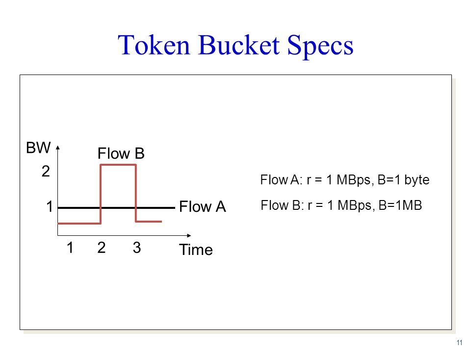 Token Bucket Specs BW Flow B 2 1 Flow A 1 2 3 Time