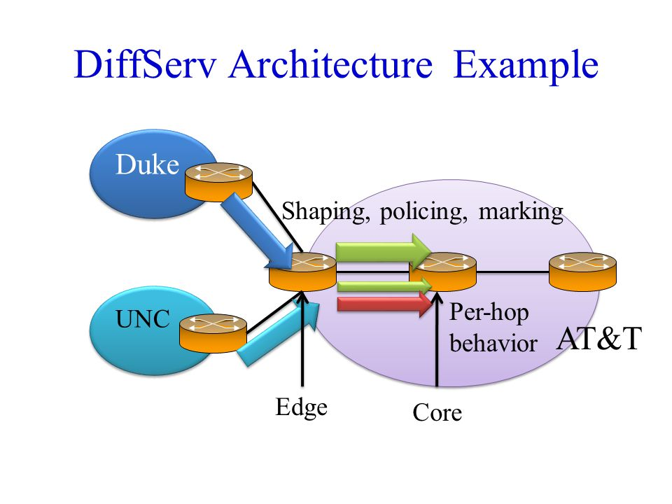 DiffServ Architecture Example
