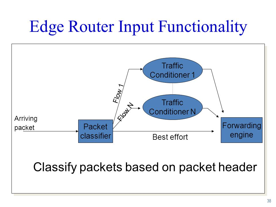 Edge Router Input Functionality