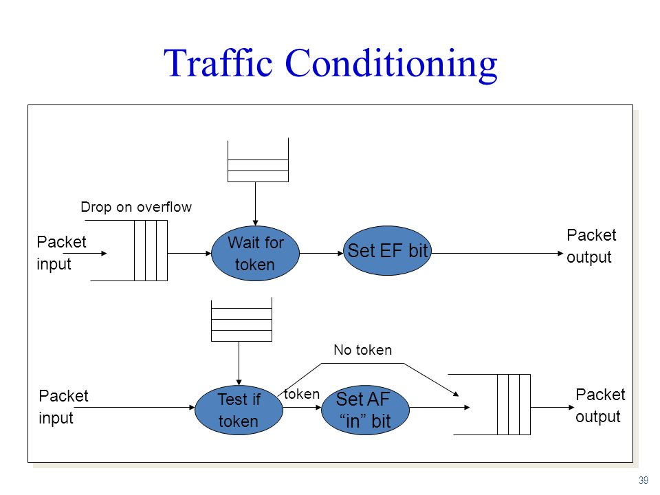 Traffic Conditioning Set EF bit Set AF in bit Packet Packet Wait for