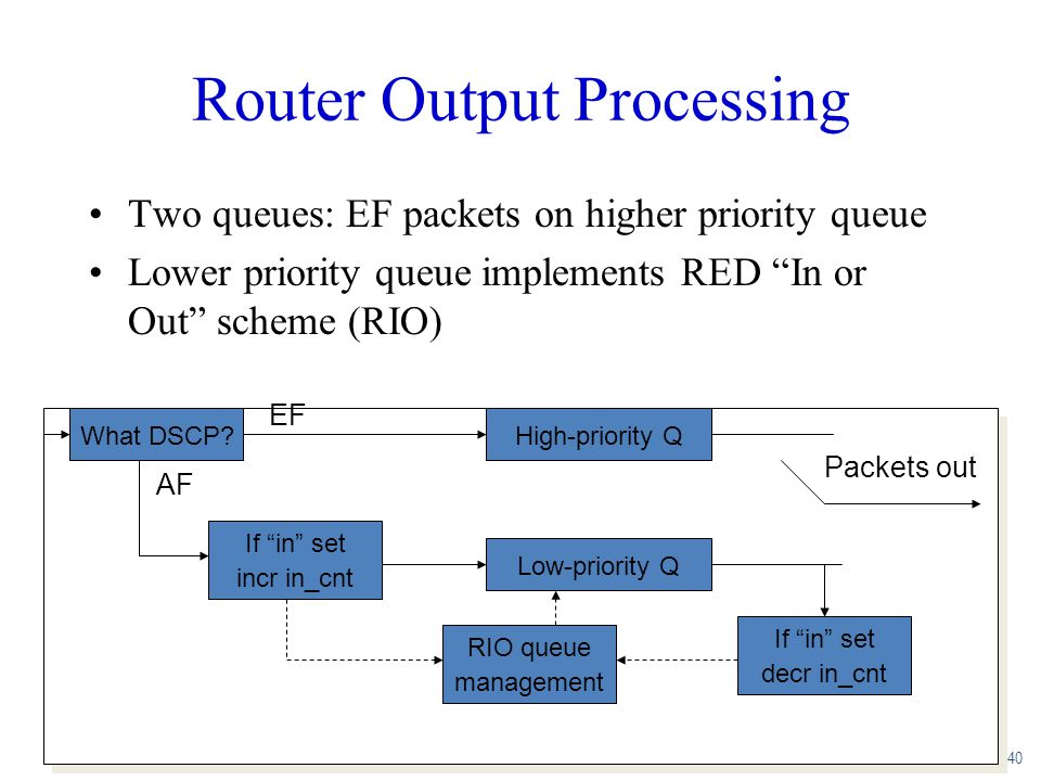 Router Output Processing