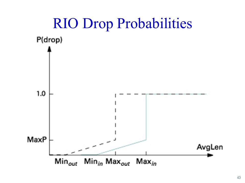 RIO Drop Probabilities