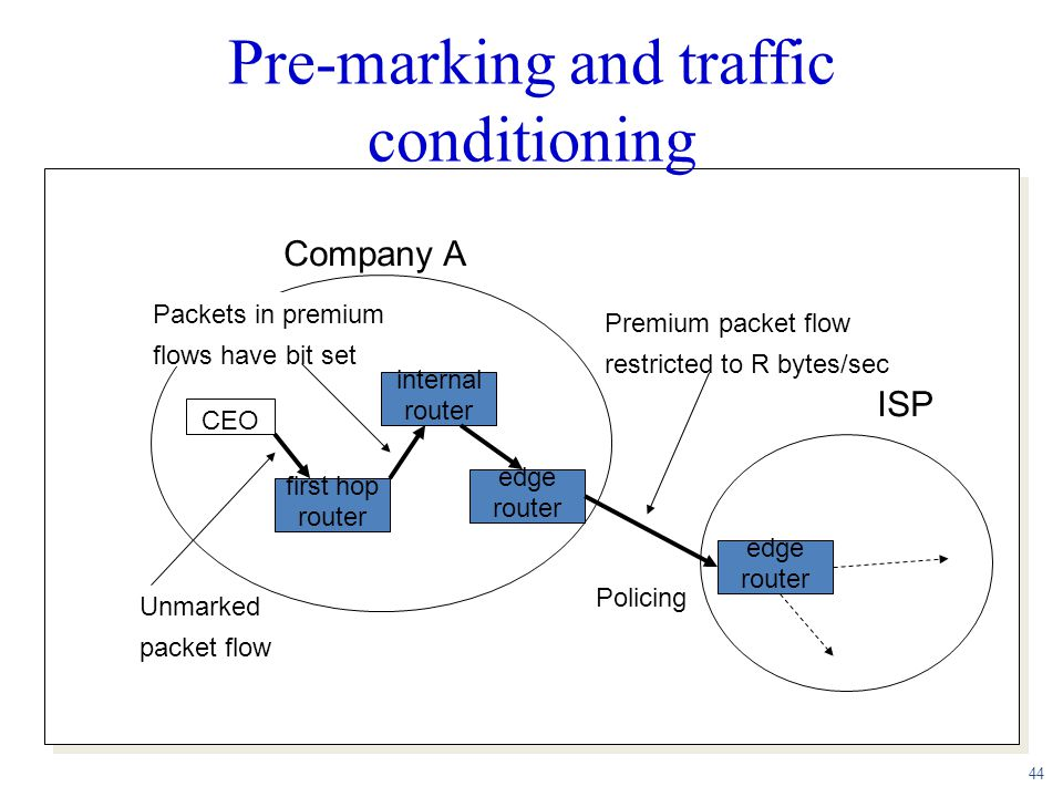 Pre-marking and traffic conditioning