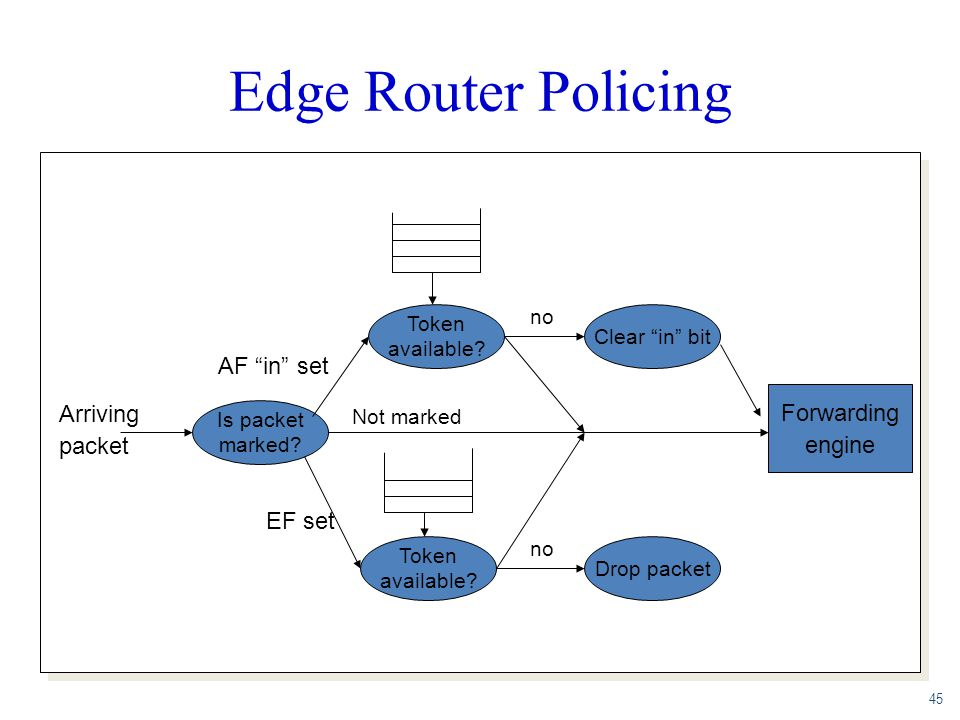 Edge Router Policing AF in set Forwarding Arriving engine packet
