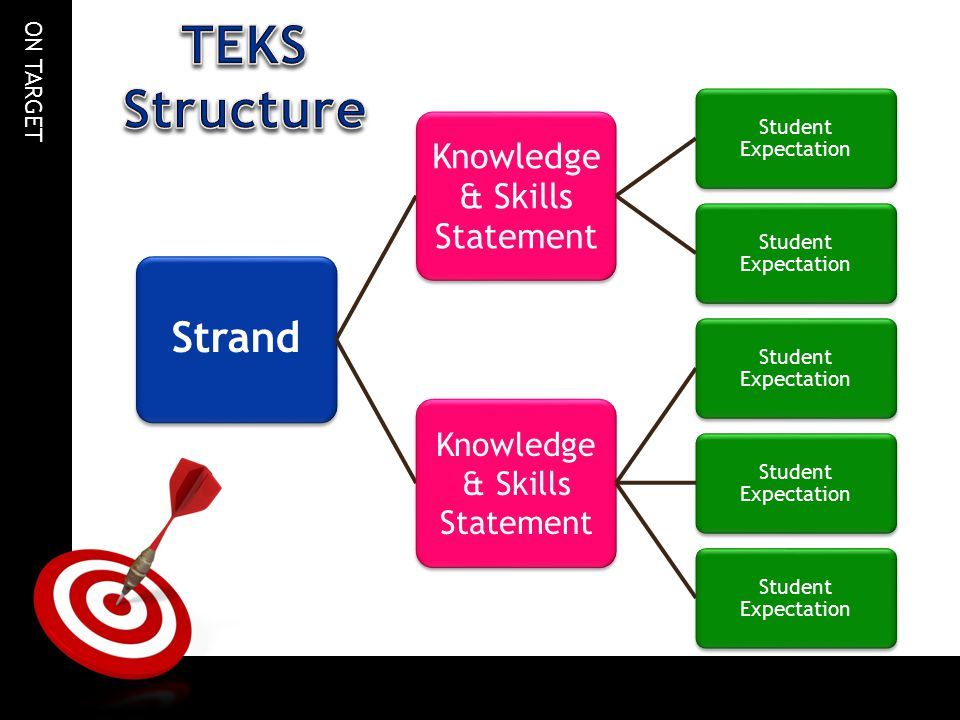 TEKS Structure Strand & Skills Statement Knowledge Student Expectation