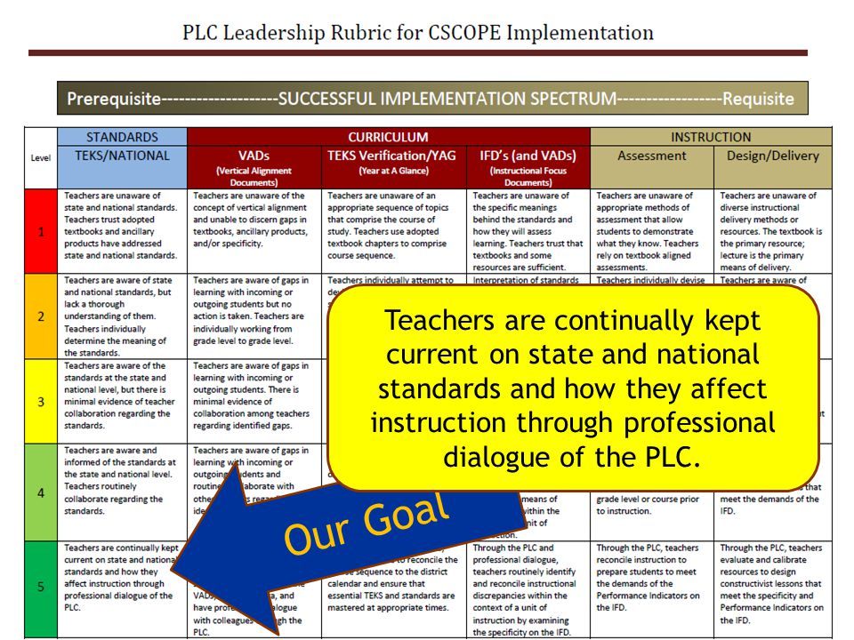 Teachers are continually kept current on state and national standards and how they affect instruction through professional dialogue of the PLC.