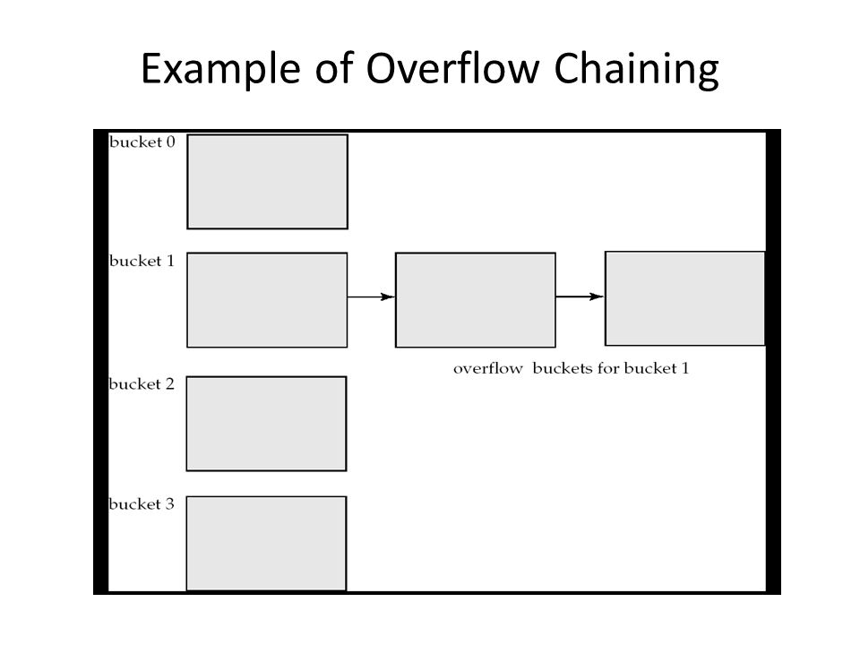 Example of Overflow Chaining