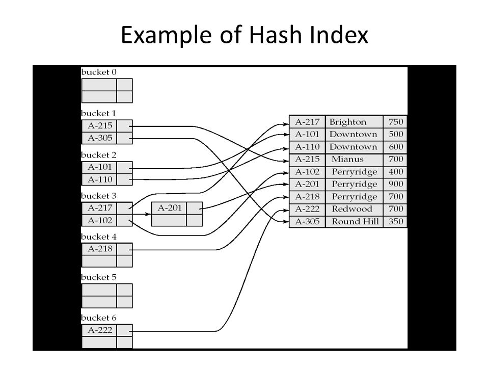 Example of Hash Index