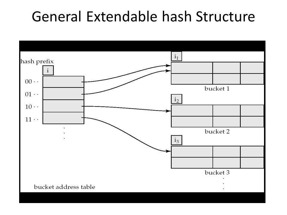 General Extendable hash Structure