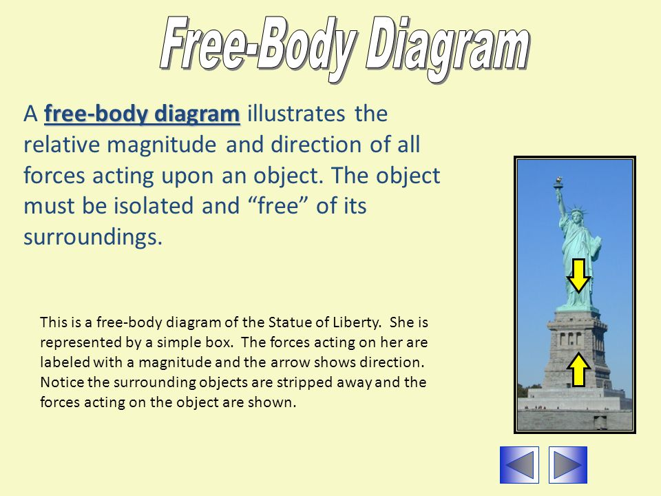 Free-Body Diagram