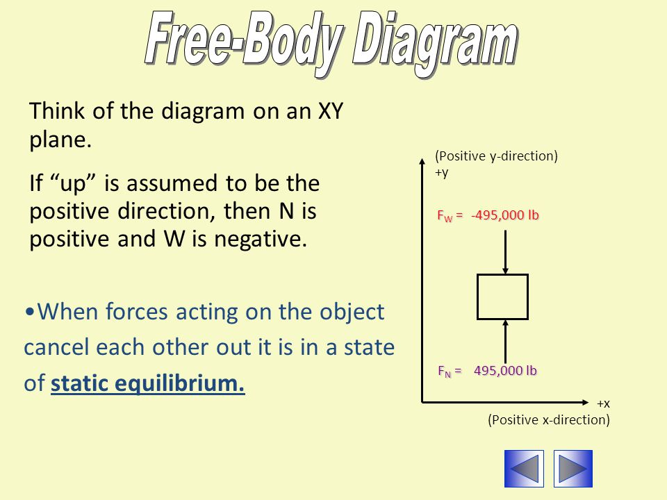 Free-Body Diagram Think of the diagram on an XY plane.
