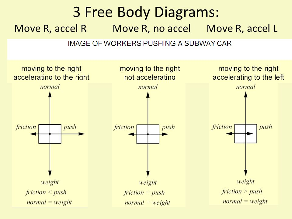 3 Free Body Diagrams: Move R, accel R Move R, no accel Move R, accel L