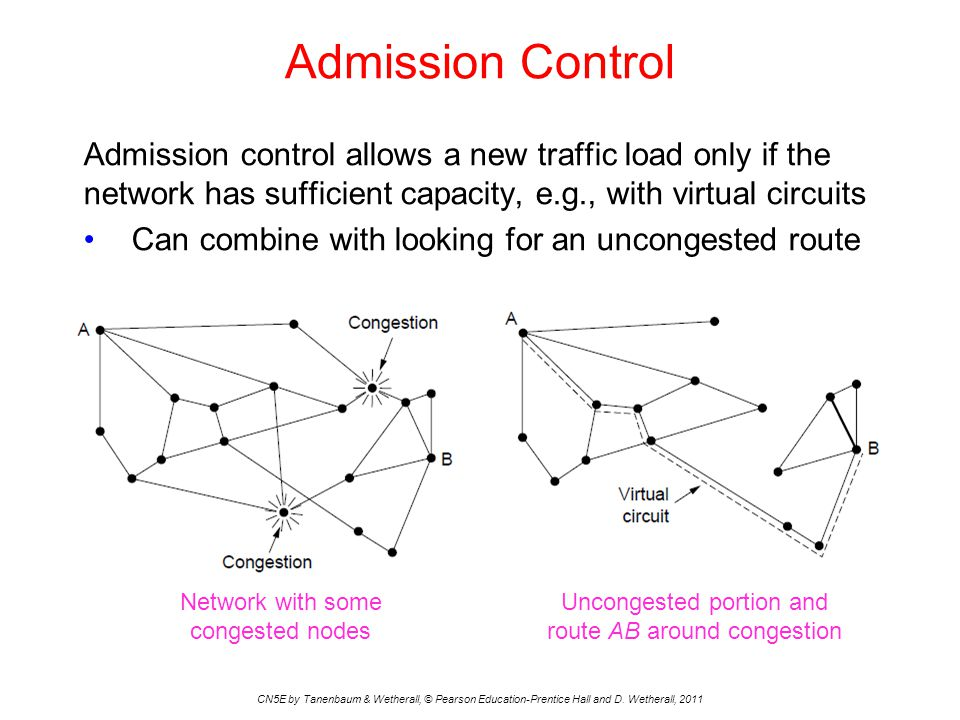 Admission Control Admission control allows a new traffic load only if the network has sufficient capacity, e.g., with virtual circuits.