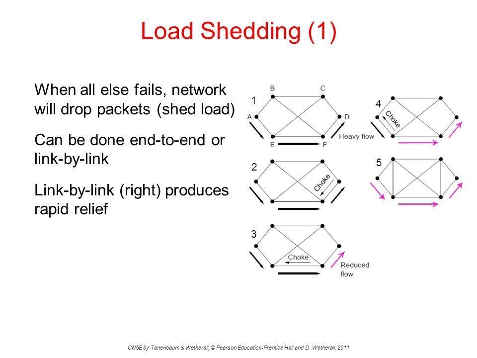 Load Shedding (1)