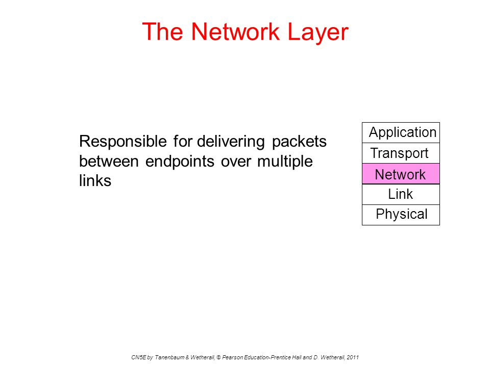 The Network Layer Physical. Link. Network. Transport. Application. Responsible for delivering packets between endpoints over multiple links.