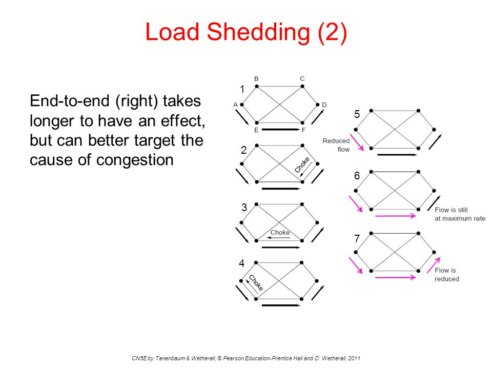 Load Shedding (2) 1. End-to-end (right) takes longer to have an effect, but can better target the cause of congestion.