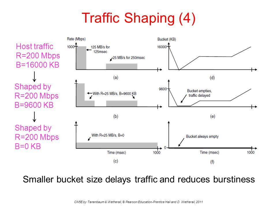 Traffic Shaping (4) Host traffic. R=200 Mbps B=16000 KB. Shaped by R=200 Mbps B=9600 KB. Shaped by R=200 Mbps B=0 KB.