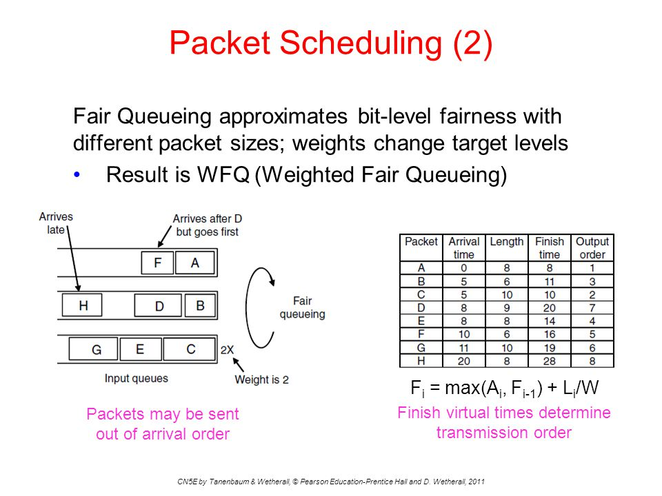 Packet Scheduling (2) Fair Queueing approximates bit-level fairness with different packet sizes; weights change target levels.