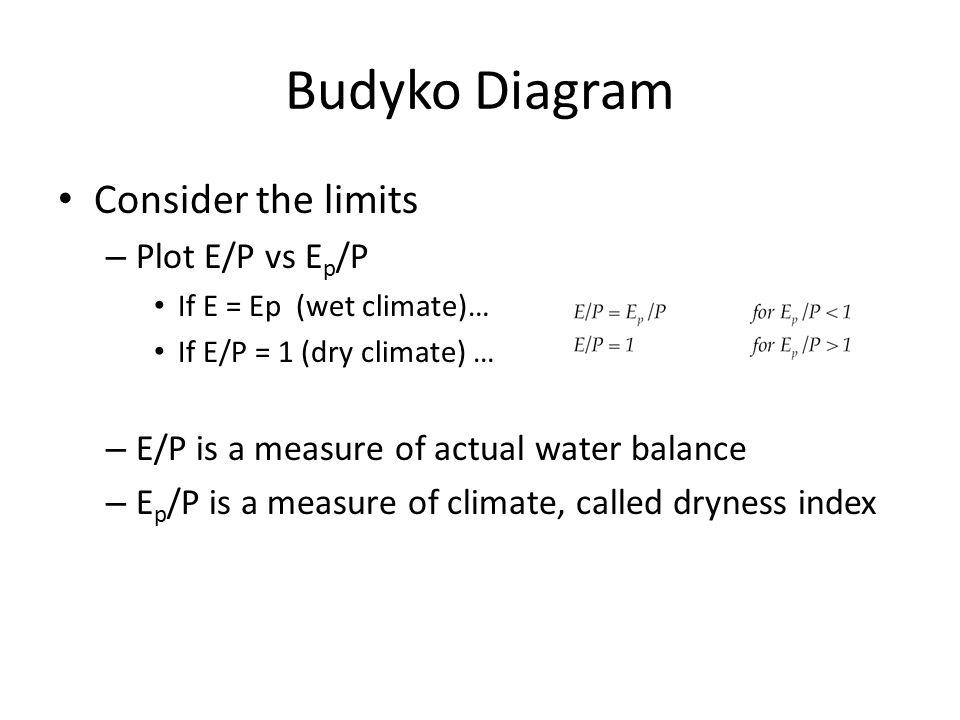 Budyko Diagram Consider the limits Plot E/P vs Ep/P