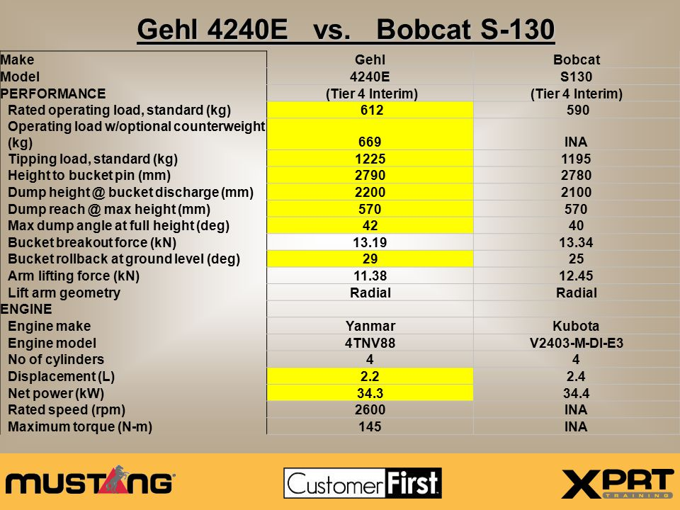 Gehl 4240E vs. Bobcat S-130 Make Gehl Bobcat Model 4240E S130