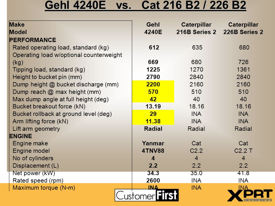 Gehl 4240E vs. Cat 216 B2 / 226 B2 Make Gehl Caterpillar Model 4240E