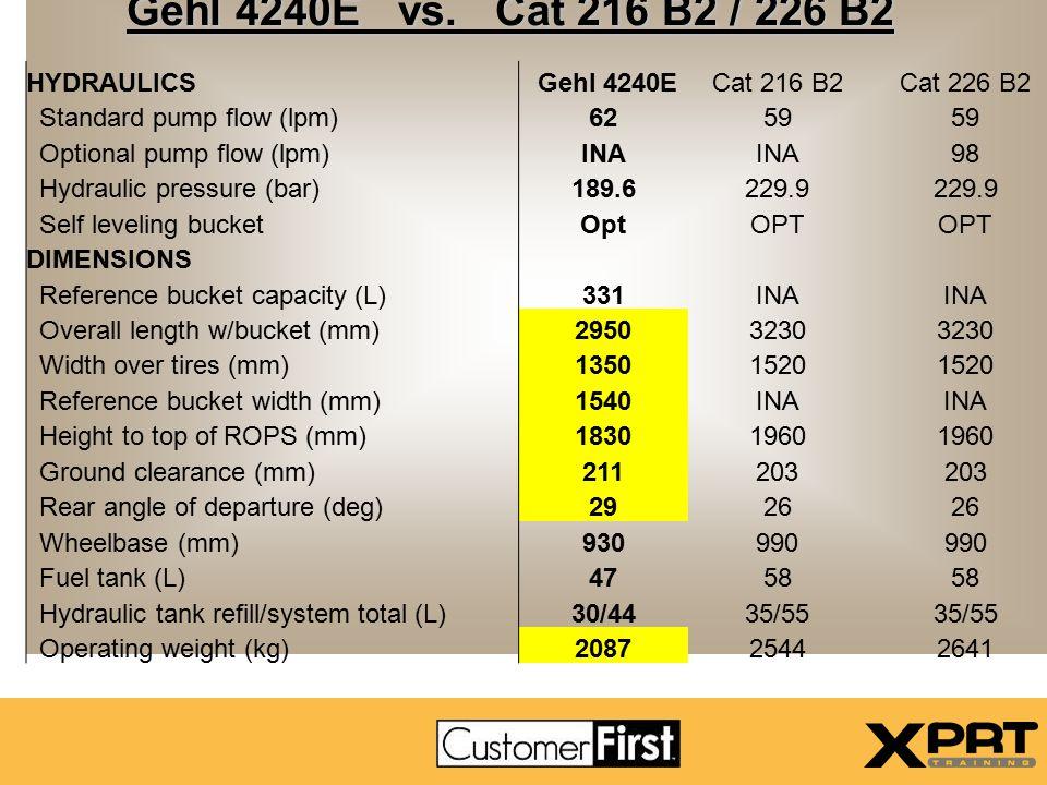 Gehl 4240E vs. Cat 216 B2 / 226 B2 HYDRAULICS Gehl 4240E Cat 216 B2