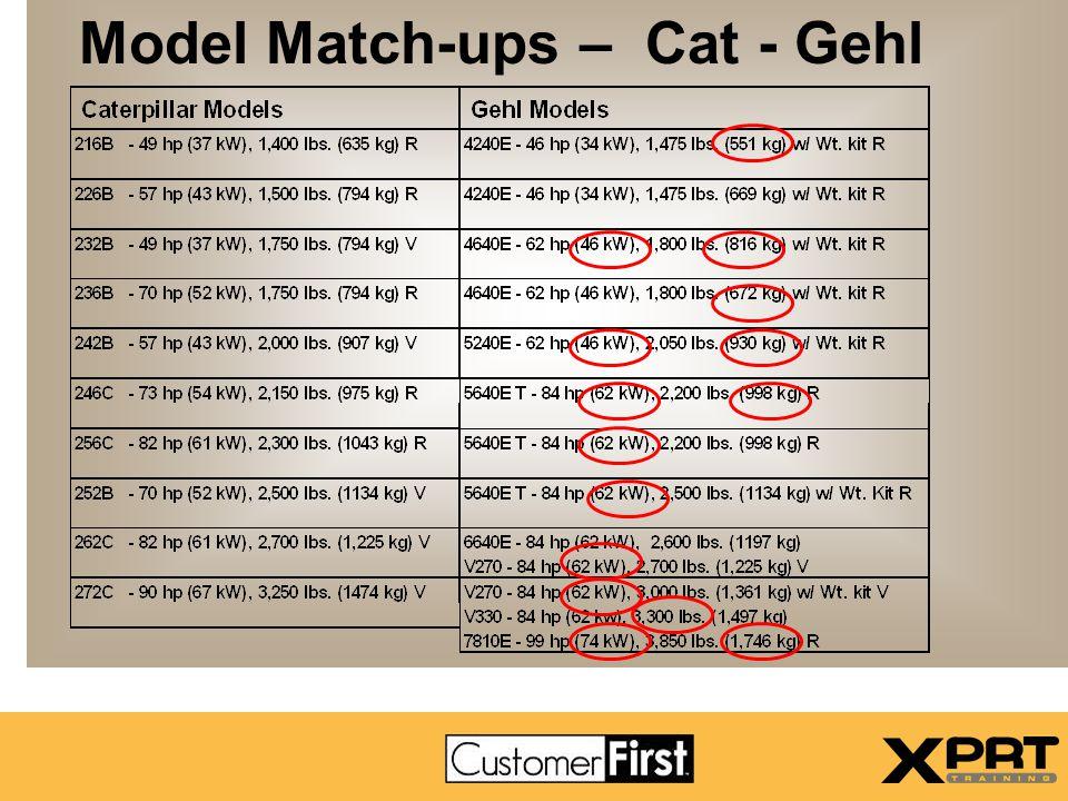 Model Match-ups – Cat - Gehl