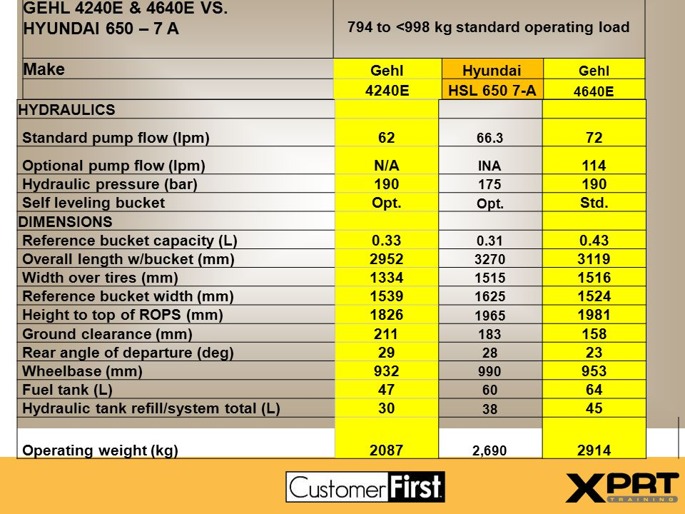 794 to <998 kg standard operating load
