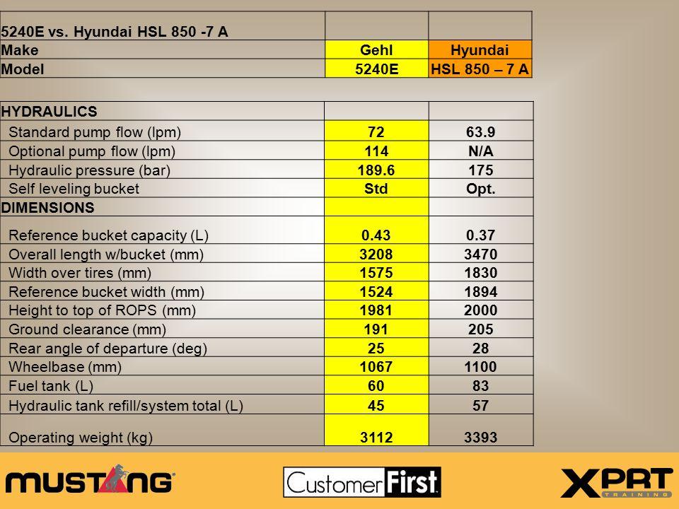 5240E vs. Hyundai HSL 850 -7 A Make. Gehl. Hyundai. Model. 5240E. HSL 850 – 7 A. HYDRAULICS.