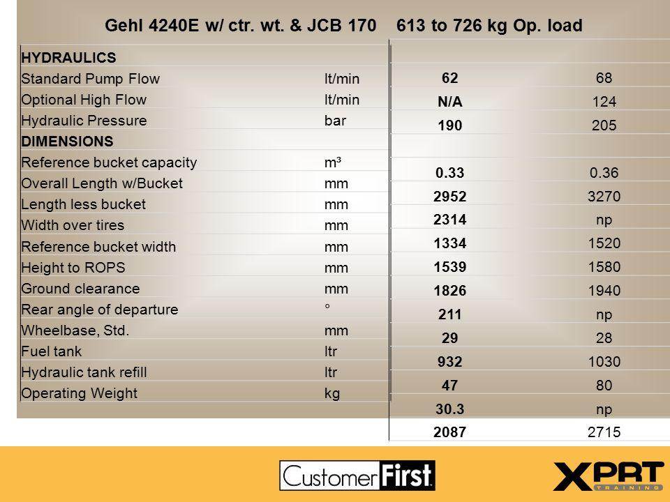 Gehl 4240E w/ ctr. wt. & JCB 170 613 to 726 kg Op. load