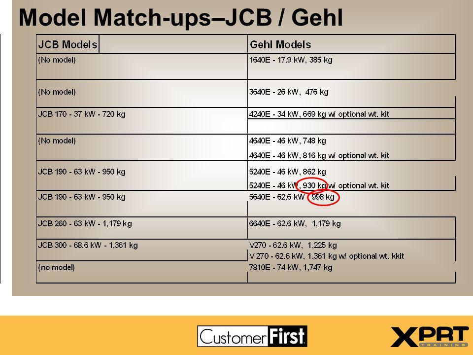 Model Match-ups–JCB / Gehl